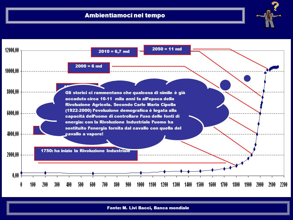 Ambientiamoci nel tempo Fonte: M. Livi Bacci, Banca mondiale 1804 = 1 md 1902 = 2 md 1750: ha inizio la Rivoluzione Industriale 1974 = 4 md 2000 = 6 m