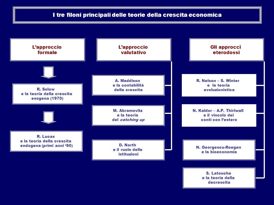 I tre filoni principali delle teorie della crescita economica Lapproccio formale Lapproccio valutativo Gli approcci eterodossi R. Solow e la teoria de