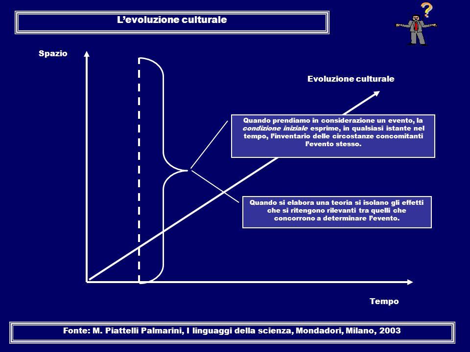 Spazio Tempo Evoluzione culturale Levoluzione culturale Fonte: M. Piattelli Palmarini, I linguaggi della scienza, Mondadori, Milano, 2003 Quando prend