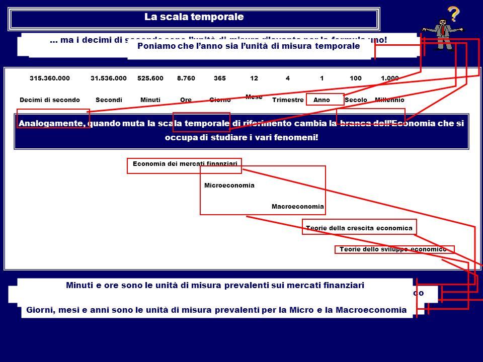 Mese Climatologia 315.360.00031.536.000525.6008.76036512411001.000 Decimi di secondoSecondiMinutiOreGiornoTrimestreAnnoSecoloMillennio Meteorologia At