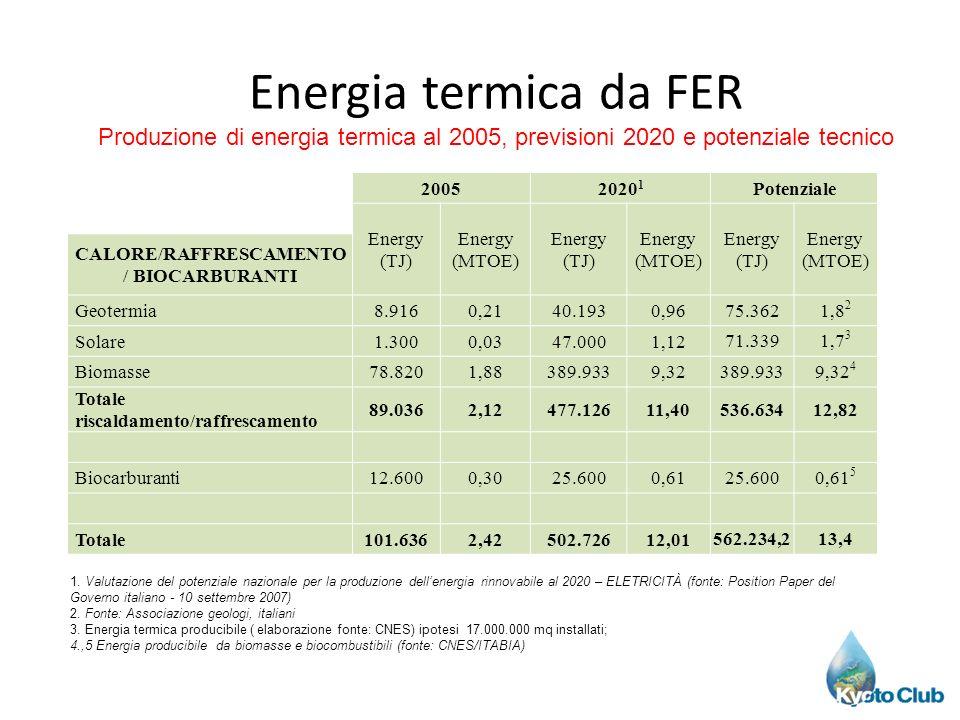 20052020 1 Potenziale Energy (TJ) Energy (MTOE) Energy (TJ) Energy (MTOE) Energy (TJ) Energy (MTOE) CALORE/RAFFRESCAMENTO / BIOCARBURANTI Geotermia8.9160,2140.1930,96 75.3621,8 2 Solare1.3000,0347.0001,12 71.3391,7 3 Biomasse78.8201,88389.9339,32 389.9339,32 4 Totale riscaldamento/raffrescamento 89.0362,12477.12611,40 536.63412,82 Biocarburanti12.6000,3025.6000,61 25.6000,61 5 Totale101.6362,42502.72612,01 562.234,213,4 Energia termica da FER Produzione di energia termica al 2005, previsioni 2020 e potenziale tecnico 1.