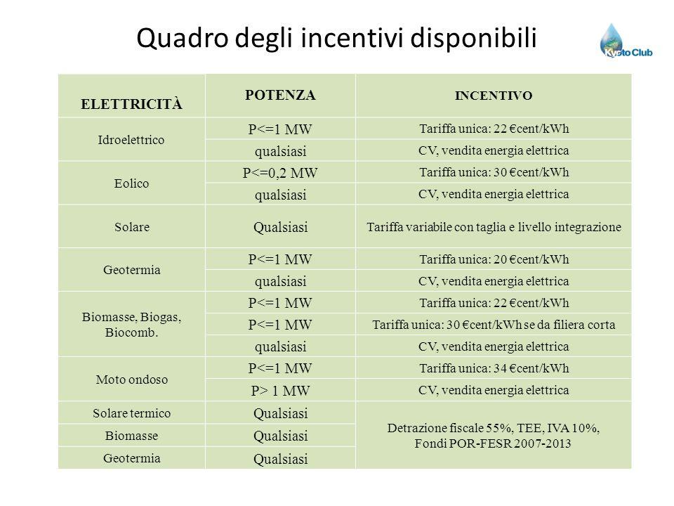 Quadro degli incentivi disponibili ELETTRICITÀ POTENZA INCENTIVO Idroelettrico P<=1 MW Tariffa unica: 22 cent/kWh qualsiasi CV, vendita energia elettr