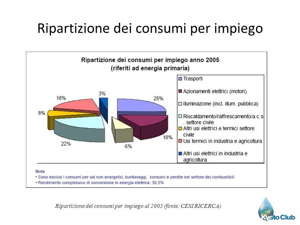 Ripartizione dei consumi per impiego Ripartizione dei consumi per impiego al 2005 (fonte: CESI RICERCA)