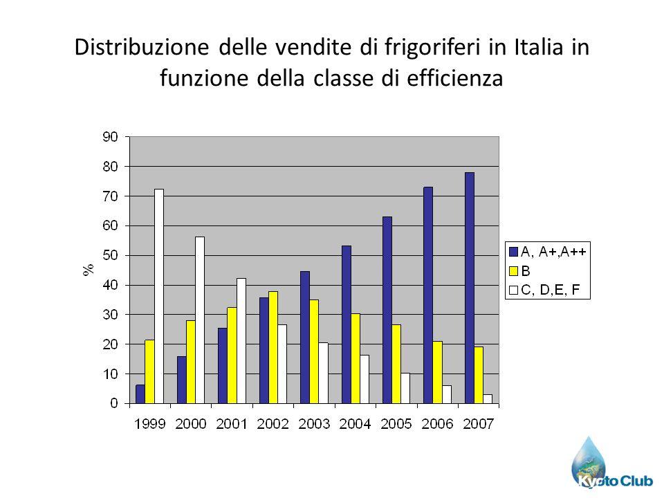 Distribuzione delle vendite di frigoriferi in Italia in funzione della classe di efficienza