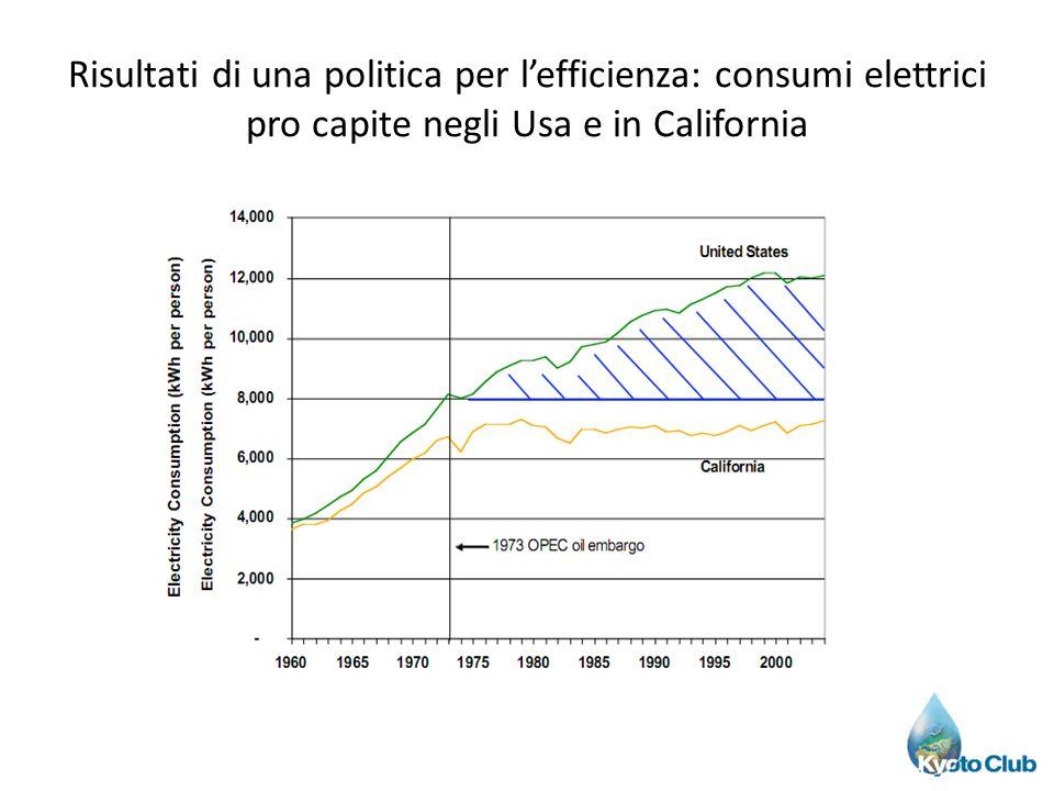 Risultati di una politica per lefficienza: consumi elettrici pro capite negli Usa e in California