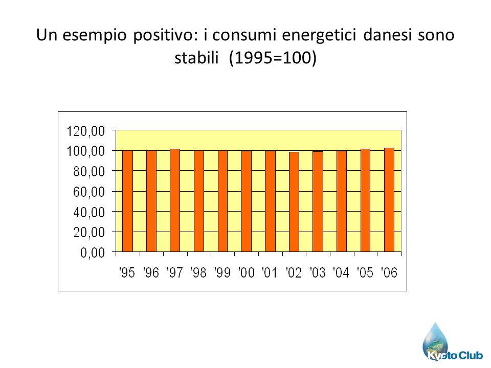 Un esempio positivo: i consumi energetici danesi sono stabili (1995=100)