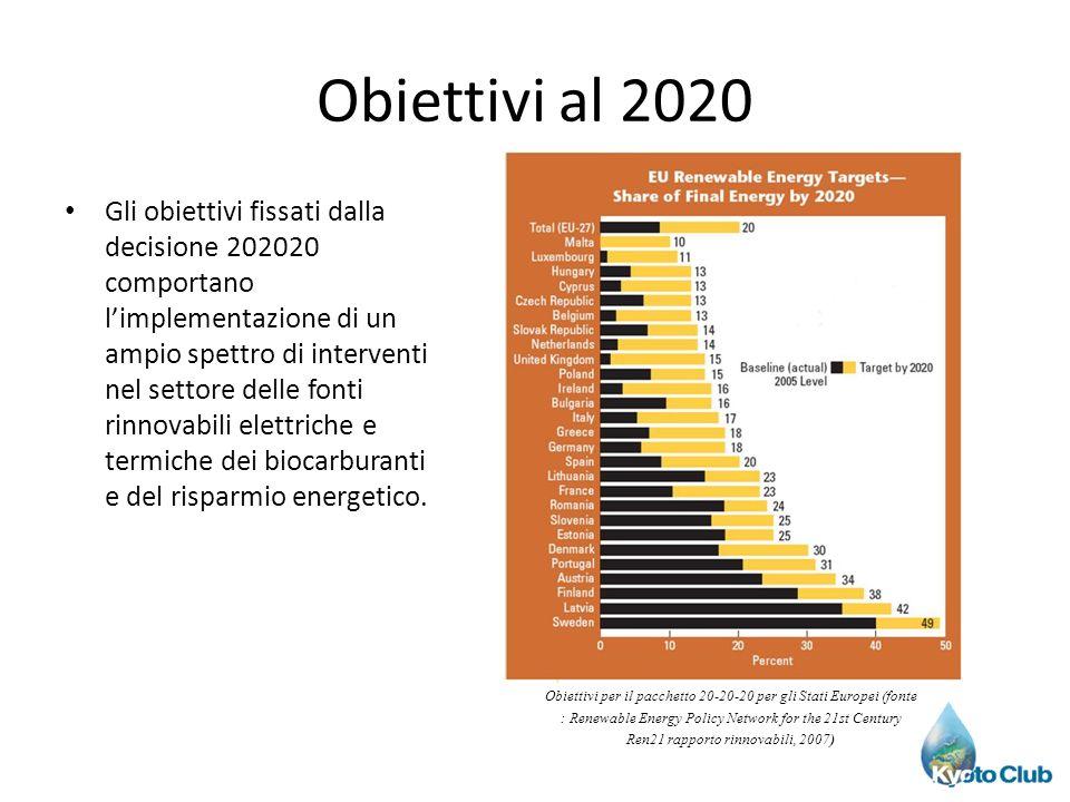 Obiettivi al 2020 Gli obiettivi fissati dalla decisione 202020 comportano limplementazione di un ampio spettro di interventi nel settore delle fonti r