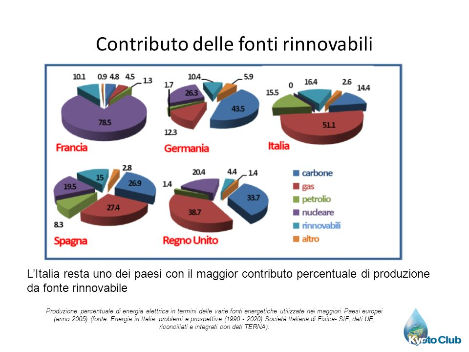 Contributo delle fonti rinnovabili Produzione percentuale di energia elettrica in termini delle varie fonti energetiche utilizzate nei maggiori Paesi