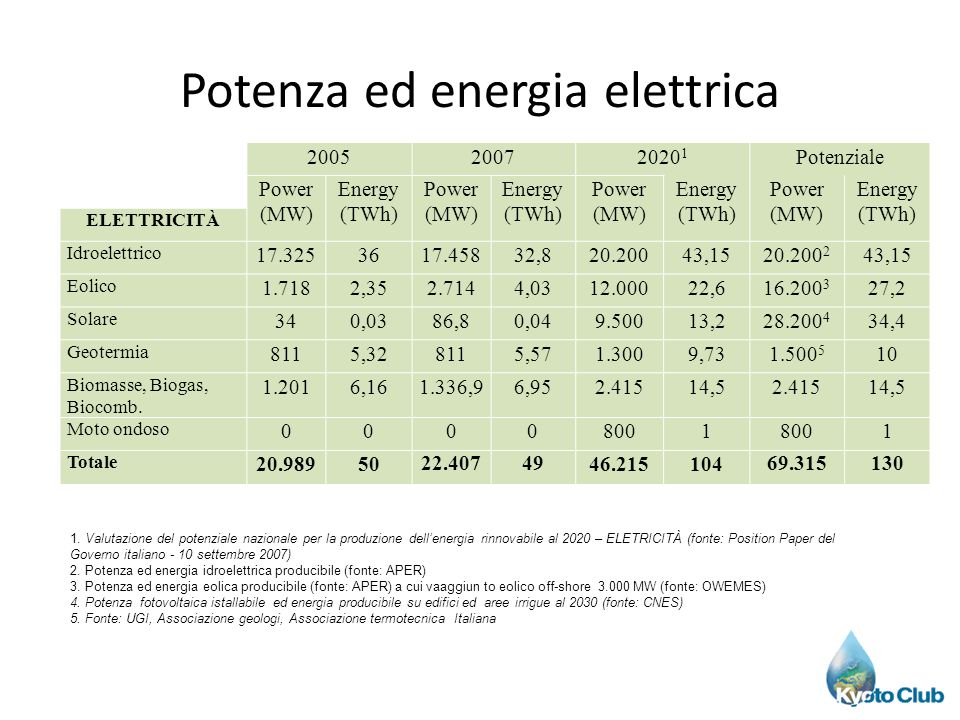 Potenza ed energia elettrica 200520072020 1 Potenziale Power (MW) Energy (TWh) Power (MW) Energy (TWh) Power (MW) Energy (TWh) Power (MW) Energy (TWh) ELETTRICITÀ Idroelettrico 17.3253617.45832,820.20043,1520.200 2 43,15 Eolico 1.7182,352.7144,0312.00022,616.200 3 27,2 Solare 340,0386,80,049.50013,228.200 4 34,4 Geotermia 8115,328115,571.3009,731.500 5 10 Biomasse, Biogas, Biocomb.