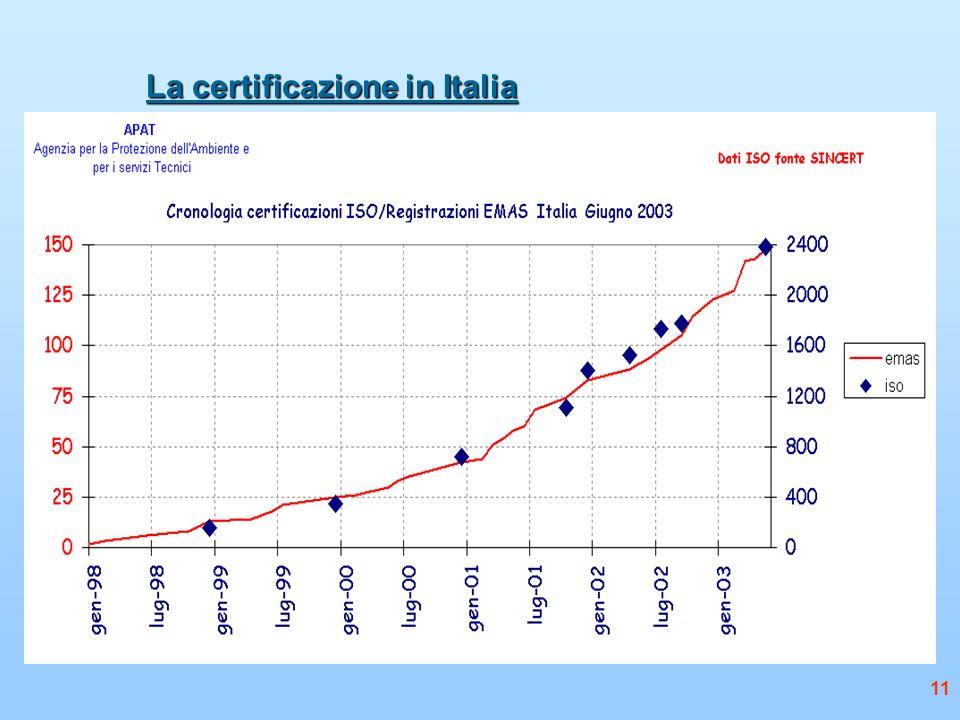 La certificazione in Italia 11