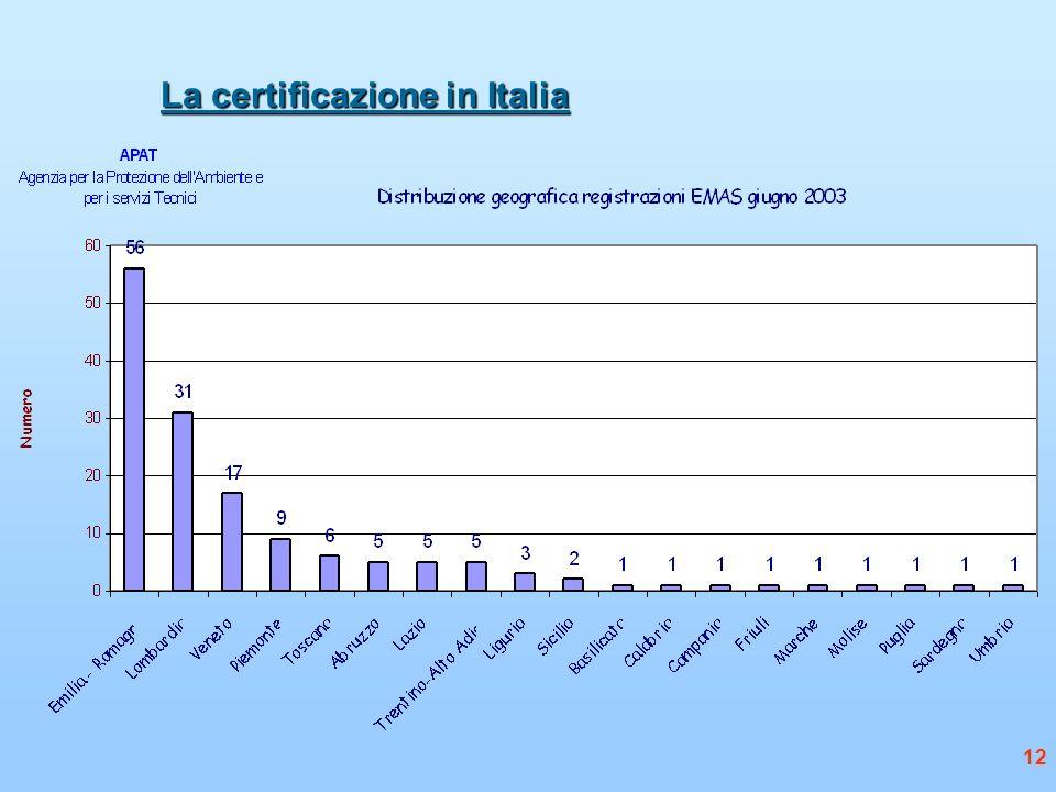 12 La certificazione in Italia