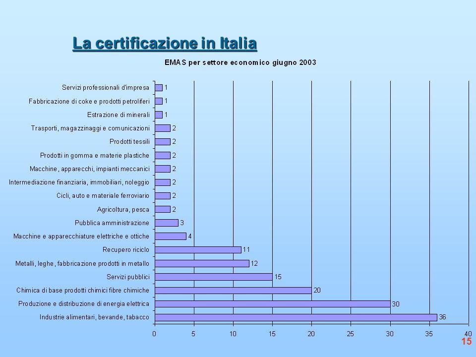 15 La certificazione in Italia