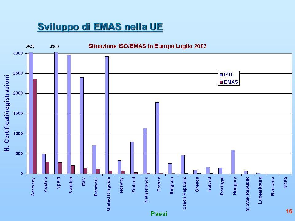 16 Sviluppo di EMAS nella UE