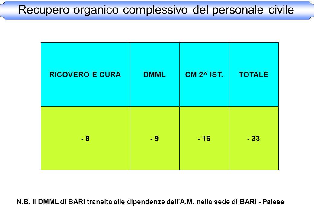 Recupero organico complessivo del personale civile RICOVERO E CURA - 8 DMML - 9 CM 2^ IST. - 16 TOTALE - 33 N.B. Il DMML di BARI transita alle dipende