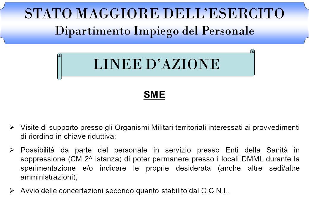 STATO MAGGIORE DELLESERCITO Dipartimento Impiego del Personale LINEE DAZIONE SME Visite di supporto presso gli Organismi Militari territoriali interes