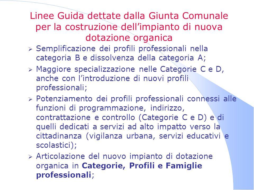 Linee Guida dettate dalla Giunta Comunale per la costruzione dellimpianto di nuova dotazione organica Semplificazione dei profili professionali nella