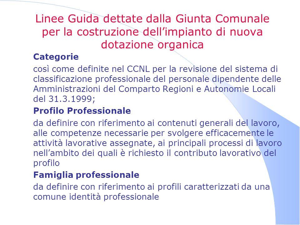 Linee Guida dettate dalla Giunta Comunale per la costruzione dellimpianto di nuova dotazione organica Categorie così come definite nel CCNL per la rev