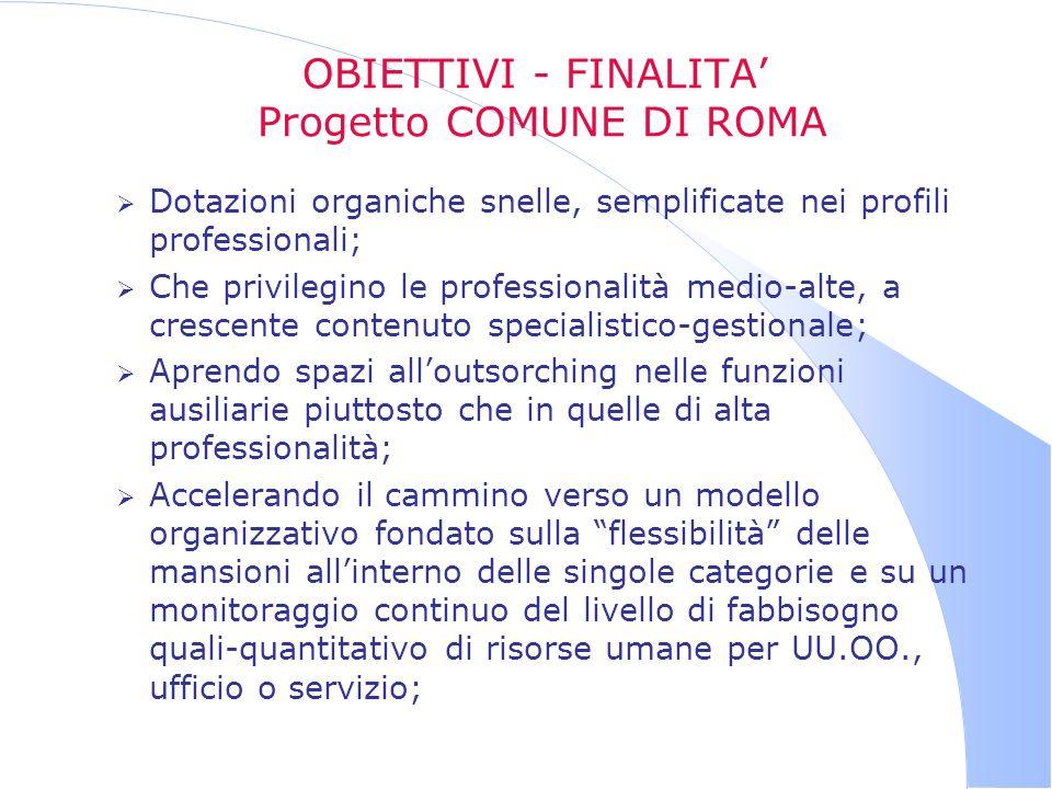 OBIETTIVI - FINALITA Progetto COMUNE DI ROMA Dotazioni organiche snelle, semplificate nei profili professionali; Che privilegino le professionalità me