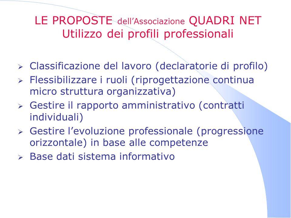 LE PROPOSTE dellAssociazione QUADRI NET Utilizzo dei profili professionali Classificazione del lavoro (declaratorie di profilo) Flessibilizzare i ruol