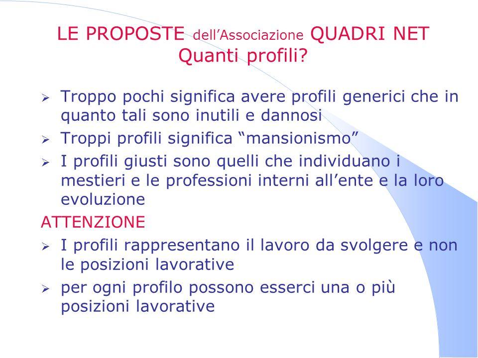 LE PROPOSTE dellAssociazione QUADRI NET Quanti profili.