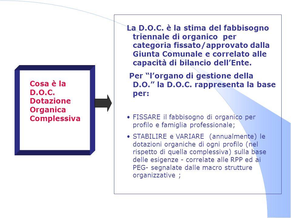 Cosa è la D.O.C. Dotazione Organica Complessiva La D.O.C. è la stima del fabbisogno triennale di organico per categoria fissato/approvato dalla Giunta