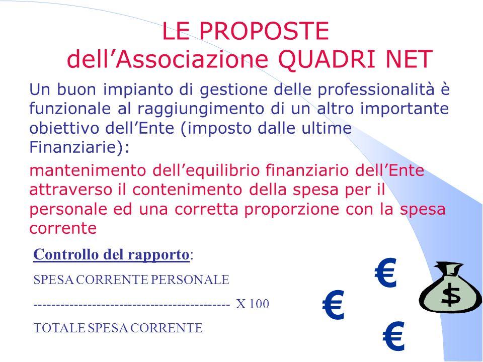 LE PROPOSTE dellAssociazione QUADRI NET Un buon impianto di gestione delle professionalità è funzionale al raggiungimento di un altro importante obiet