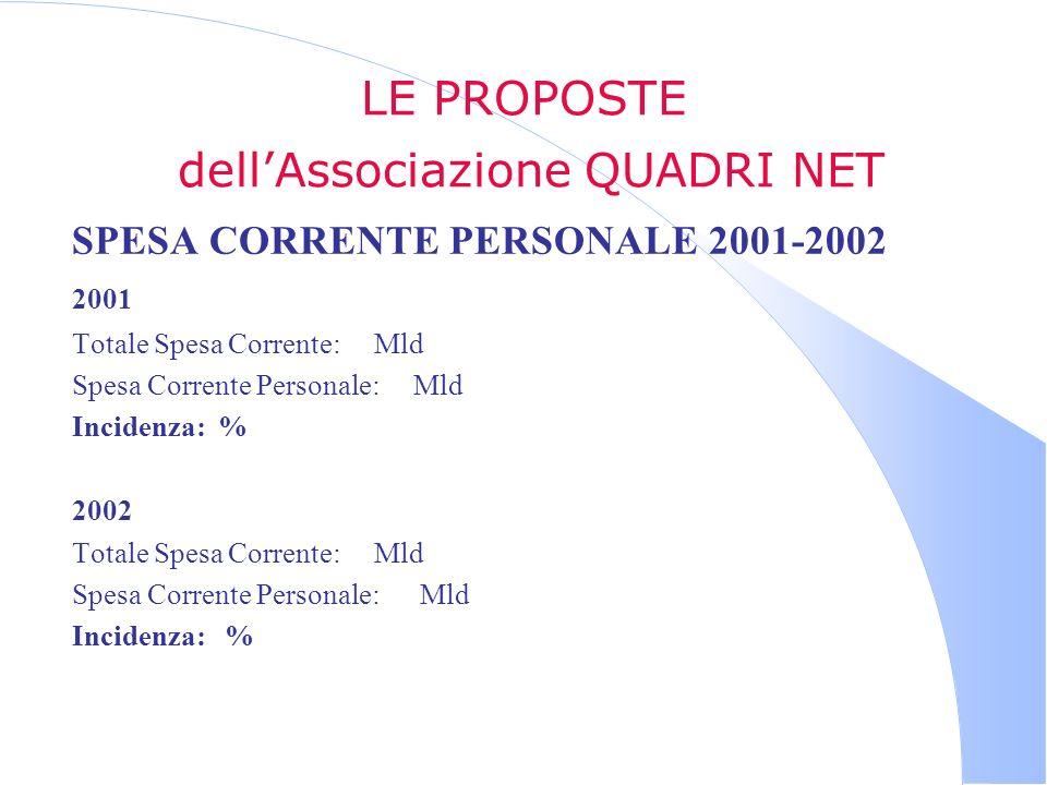 LE PROPOSTE dellAssociazione QUADRI NET SPESA CORRENTE PERSONALE 2001-2002 2001 Totale Spesa Corrente: Mld Spesa Corrente Personale: Mld Incidenza: %