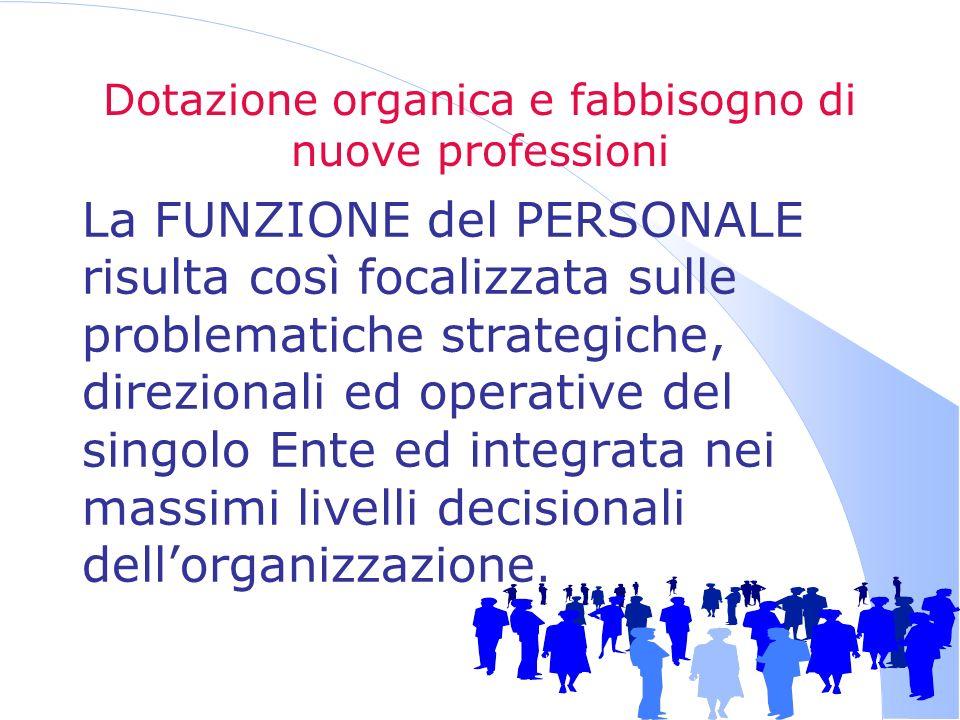 Dotazione organica e fabbisogno di nuove professioni La FUNZIONE del PERSONALE risulta così focalizzata sulle problematiche strategiche, direzionali e