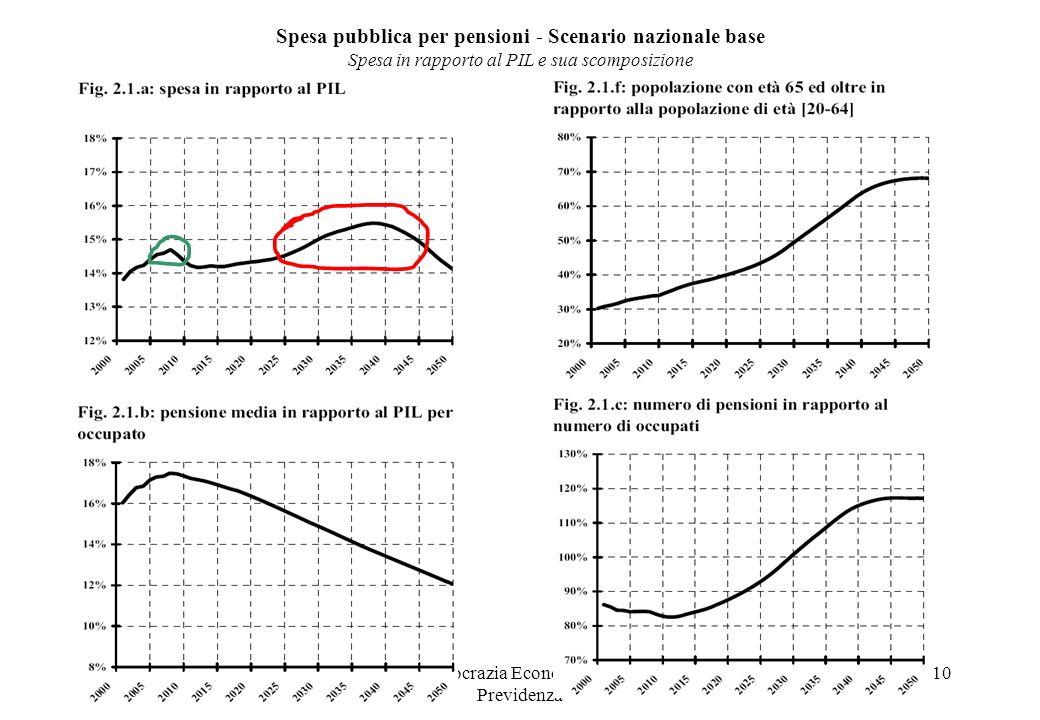 Dip. Democrazia Economica, Fisco e Previdenza 10 Spesa pubblica per pensioni - Scenario nazionale base Spesa in rapporto al PIL e sua scomposizione
