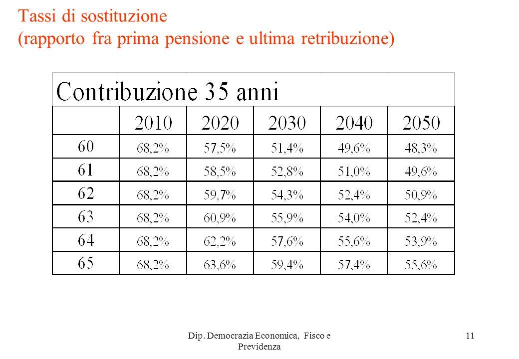 Dip. Democrazia Economica, Fisco e Previdenza 11 Tassi di sostituzione (rapporto fra prima pensione e ultima retribuzione)