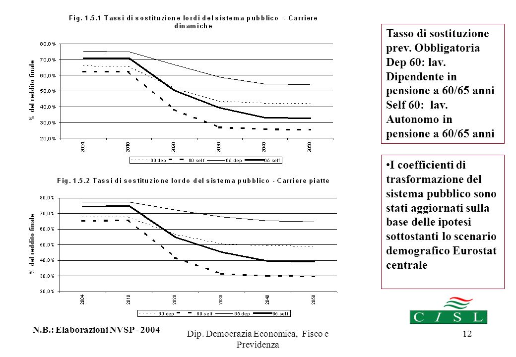 Dip. Democrazia Economica, Fisco e Previdenza 12 Tasso di sostituzione prev.
