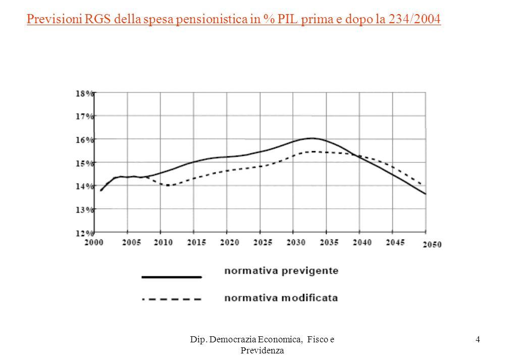 Dip. Democrazia Economica, Fisco e Previdenza 4 Previsioni RGS della spesa pensionistica in % PIL prima e dopo la 234/2004