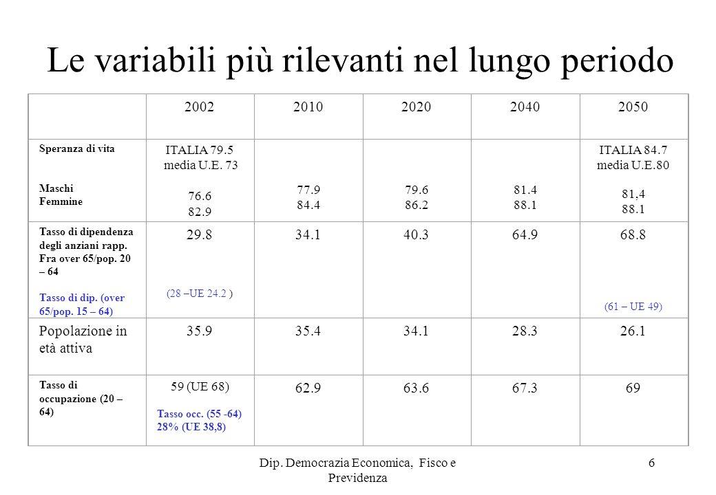 Dip. Democrazia Economica, Fisco e Previdenza 6 Le variabili più rilevanti nel lungo periodo 20022010202020402050 Speranza di vita Maschi Femmine ITAL