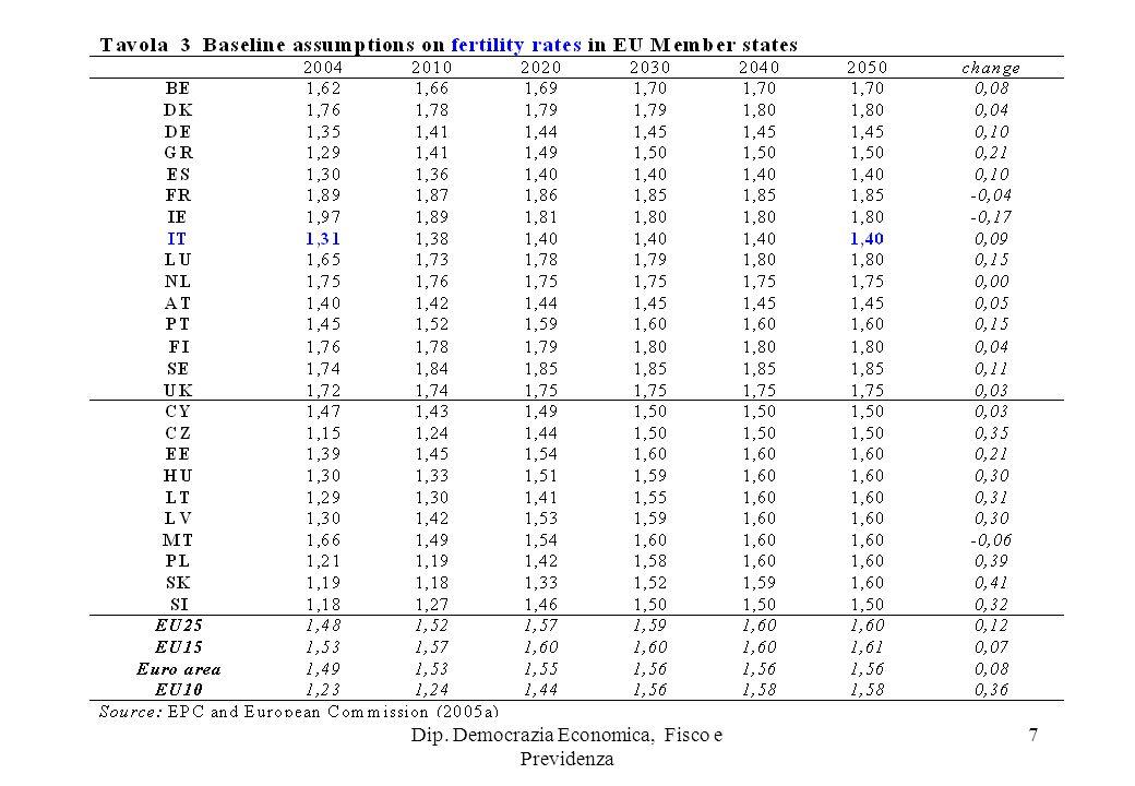 8 Tasso di dipendenza degli anziani over 65/15 – 64 anni (Fonte: OECD)