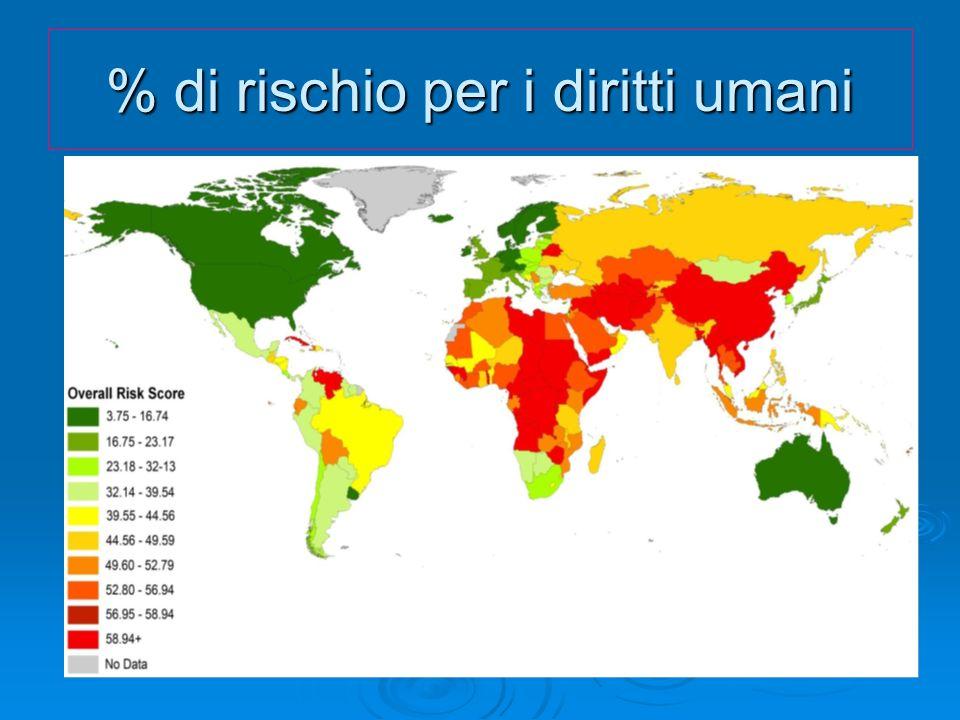 % di rischio per i diritti umani
