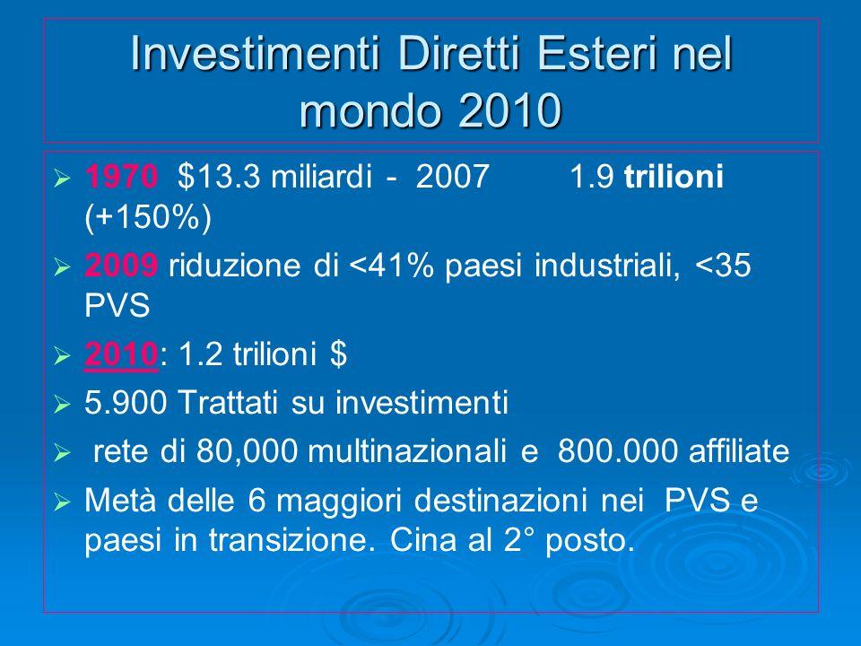Investimenti Diretti Esteri nel mondo 2010 1970 $13.3 miliardi - 2007 1.9 trilioni (+150%) 2009 riduzione di <41% paesi industriali, <35 PVS 2010: 1.2