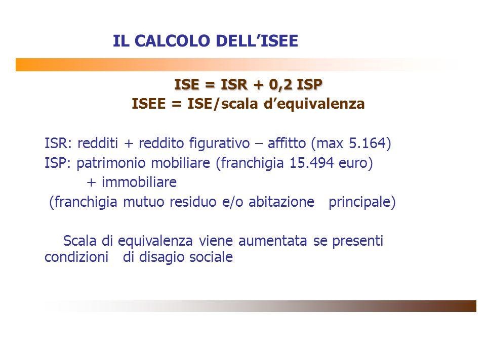 IL CALCOLO DELLISEE ISE = ISR + 0,2 ISP ISEE = ISE/scala dequivalenza ISR: redditi + reddito figurativo – affitto (max 5.164) ISP: patrimonio mobiliar