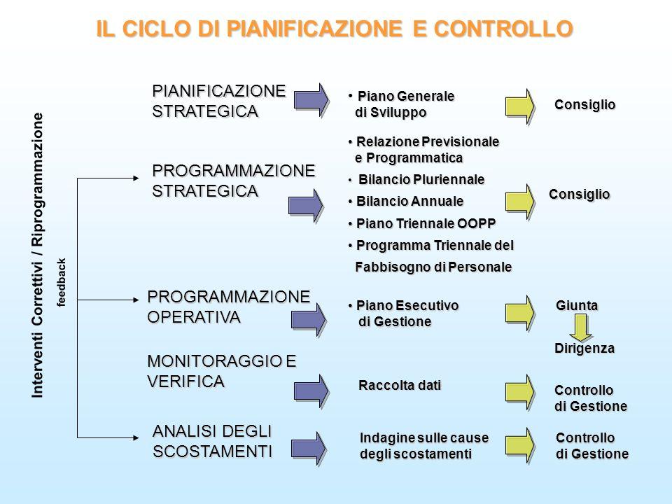 PIANIFICAZIONESTRATEGICA PROGRAMMAZIONESTRATEGICA PROGRAMMAZIONEOPERATIVA IL CICLO DI PIANIFICAZIONE E CONTROLLO MONITORAGGIO E VERIFICA ANALISI DEGLI SCOSTAMENTI Piano Generale di Sviluppo di Sviluppo Consiglio Relazione Previsionale Relazione Previsionale e Programmatica e Programmatica Bilancio Pluriennale Bilancio Pluriennale Bilancio Annuale Bilancio Annuale Piano Triennale OOPP Piano Triennale OOPP Programma Triennale del Programma Triennale del Fabbisogno di Personale Fabbisogno di Personale Piano Esecutivo Piano Esecutivo di Gestione di Gestione Raccolta dati Indagine sulle cause degli scostamenti Consiglio Giunta Giunta Controllo di Gestione Controllo feedback Interventi Correttivi / Riprogrammazione Dirigenza