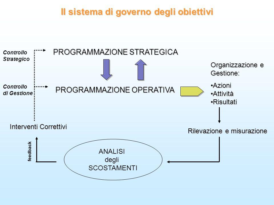 ANALISI degli SCOSTAMENTI Il sistema di governo degli obiettivi PROGRAMMAZIONE STRATEGICA PROGRAMMAZIONE OPERATIVA Organizzazione e Gestione: AzioniAz