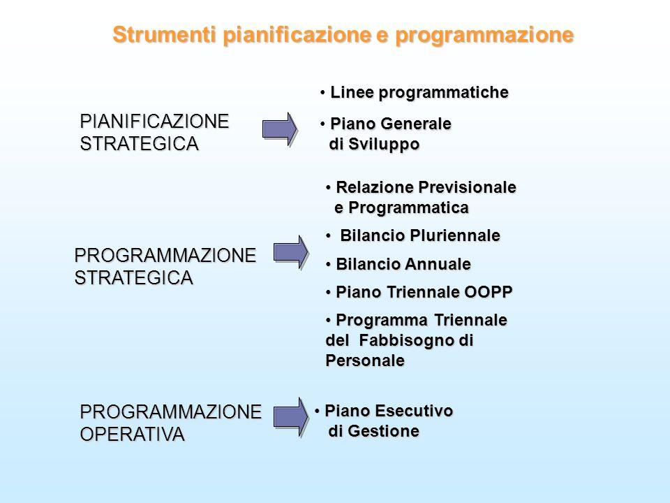 PIANIFICAZIONESTRATEGICA Strumenti pianificazione e programmazione PROGRAMMAZIONEOPERATIVA Piano Generale di Sviluppo di Sviluppo Relazione Previsiona