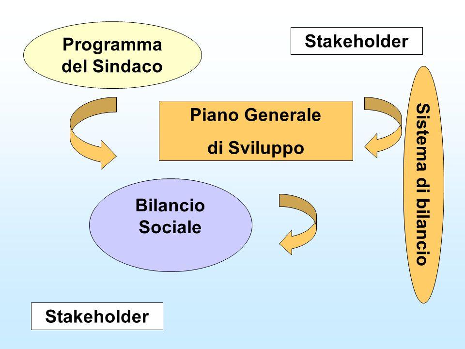 Programma del Sindaco Piano Generale di Sviluppo Stakeholder Bilancio Sociale Sistema di bilancio