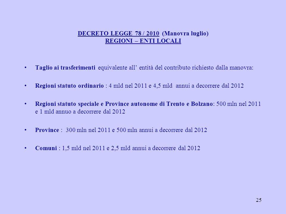 25 DECRETO LEGGE 78 / 2010 (Manovra luglio) REGIONI – ENTI LOCALI Taglio ai trasferimenti equivalente all entità del contributo richiesto dalla manovra: Regioni statuto ordinario : 4 mld nel 2011 e 4,5 mld annui a decorrere dal 2012 Regioni statuto speciale e Province autonome di Trento e Bolzano: 500 mln nel 2011 e 1 mld annuo a decorrere dal 2012 Province : 300 mln nel 2011 e 500 mln annui a decorrere dal 2012 Comuni : 1,5 mld nel 2011 e 2,5 mld annui a decorrere dal 2012