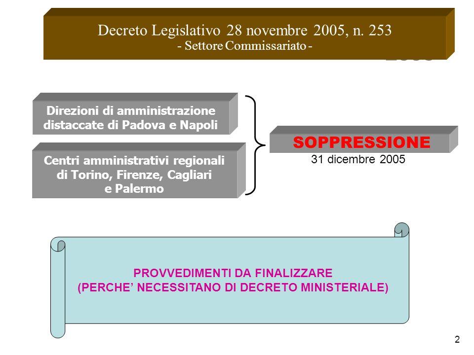 2 Direzioni di amministrazione distaccate di Padova e Napoli Centri amministrativi regionali di Torino, Firenze, Cagliari e Palermo 2006 Decreto Legis