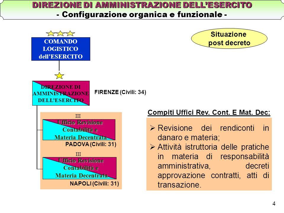 4 DIREZIONE DI AMMINISTRAZIONE DELLESERCITO Ufficio Revisione Contabilità e Materia Decentrata III PADOVA (Civili: 31) NAPOLI (Civili: 31) COMANDO LOG