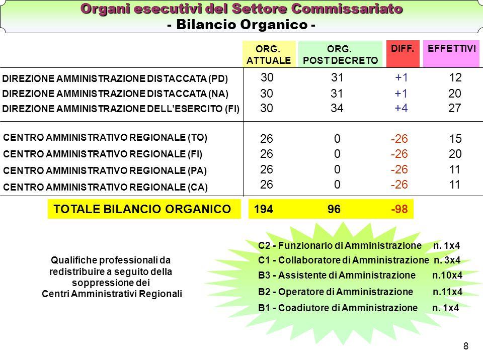 8 Organi esecutivi del Settore Commissariato - Bilancio Organico - ORG. ATTUALE ORG. POST DECRETO DIREZIONE AMMINISTRAZIONE DISTACCATA (PD) EFFETTIVI
