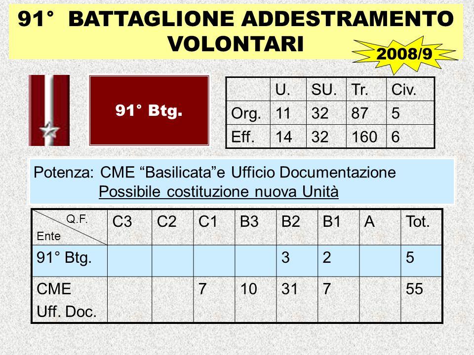 91° BATTAGLIONE ADDESTRAMENTO VOLONTARI 91° Btg. U.SU.Tr.Civ. Org.1132875 Eff.14321606 Potenza: CME Basilicatae Ufficio Documentazione Possibile costi
