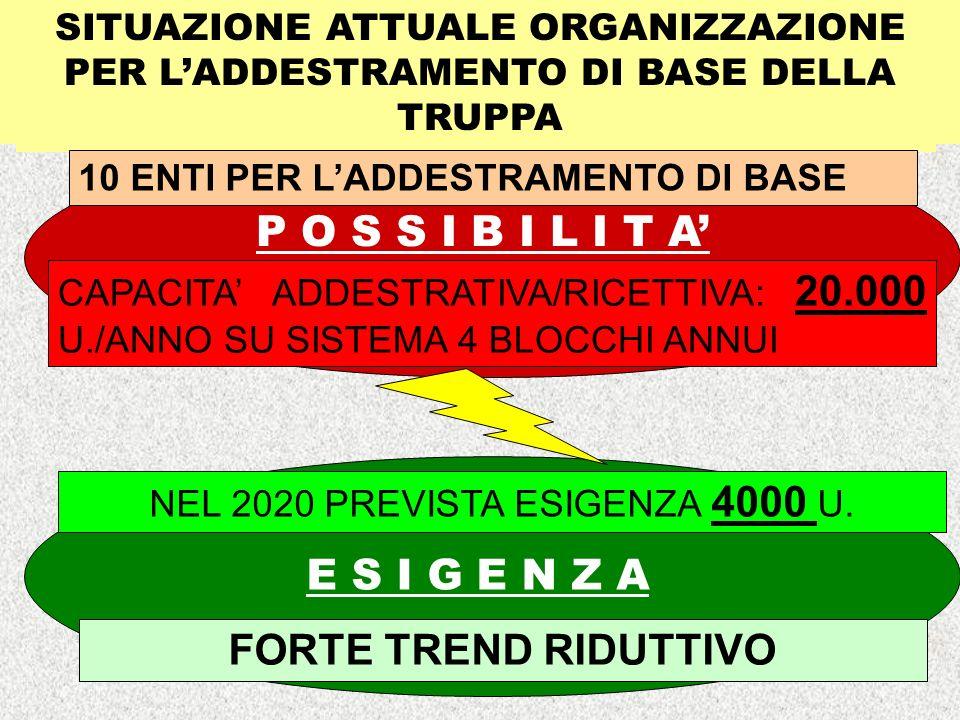 10 ENTI PER LADDESTRAMENTO DI BASE CAPACITA ADDESTRATIVA/RICETTIVA: 20.000 U./ANNO SU SISTEMA 4 BLOCCHI ANNUI FORTE TREND RIDUTTIVO NEL 2020 PREVISTA