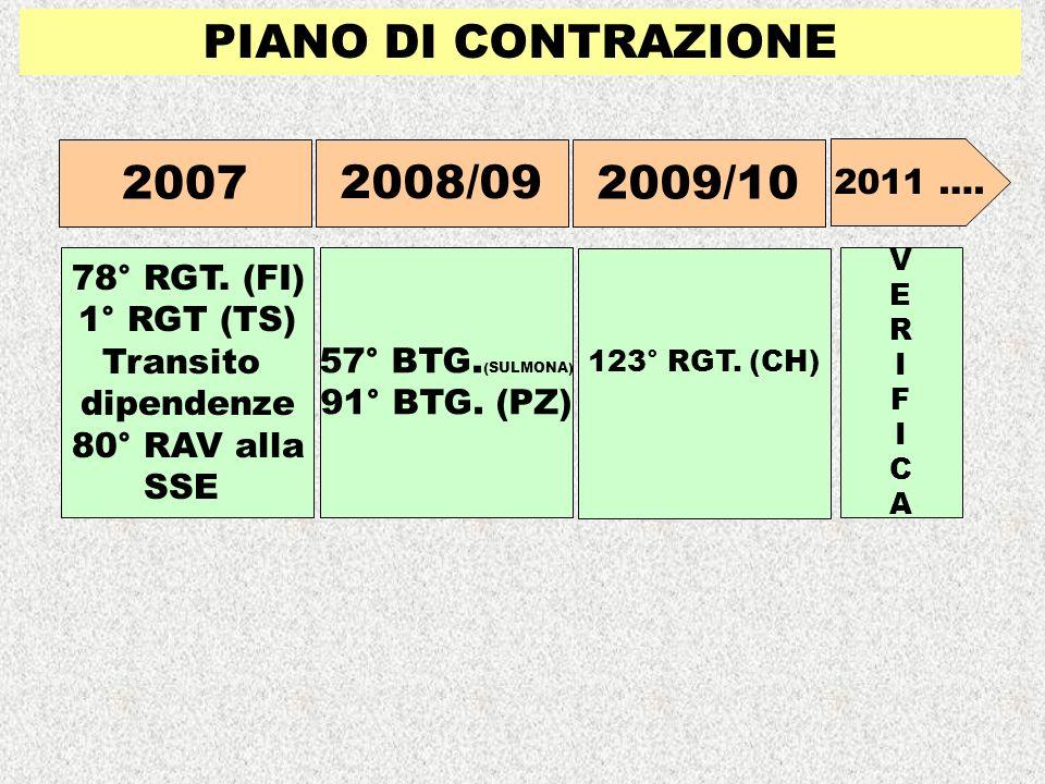 PIANO DI CONTRAZIONE 2007 78° RGT. (FI) 1° RGT (TS) Transito dipendenze 80° RAV alla SSE 2008/09 57° BTG. (SULMONA) 91° BTG. (PZ) 2009/10 123° RGT. (C