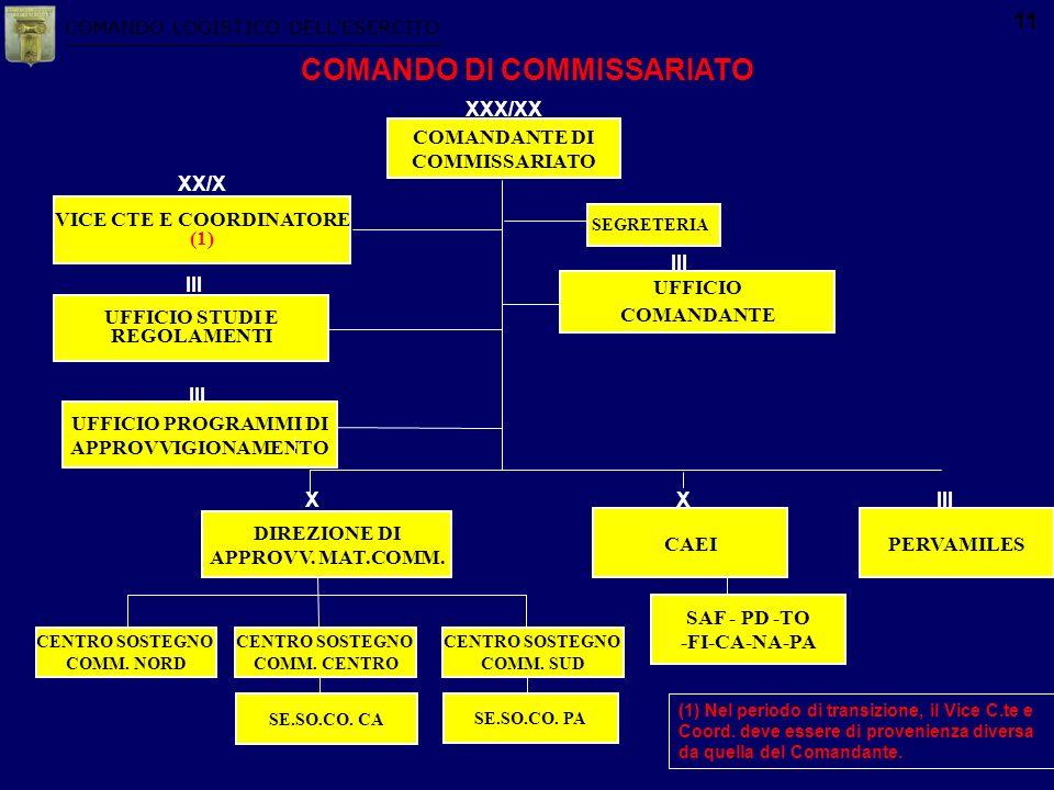 COMANDO LOGISTICO DELLESERCITO 11 SAF - PD -TO -FI-CA-NA-PA CAEI CENTRO SOSTEGNO COMM. SUD CENTRO SOSTEGNO COMM. CENTRO UFFICIO COMANDANTE III UFFICIO