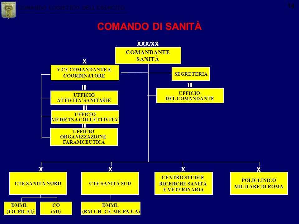 COMANDO LOGISTICO DELLESERCITO 14 CTE SANITÀ SUD UFFICIO DEL COMANDANTE III UFFICIO ATTIVITA SANITARIE UFFICIO ORGANIZZAZIONE FARAMCEUTICA III V.CE CO
